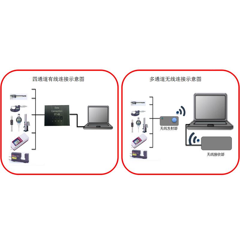 多通道数据采集盒 二维条码数据采集器