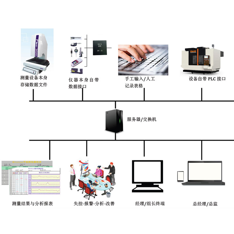 Micro-C全自动数据采集系统 数据管理分析系统 用户数据管理平台